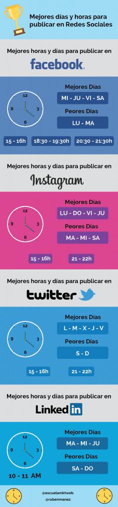 Horarios de publicación de redes sociales